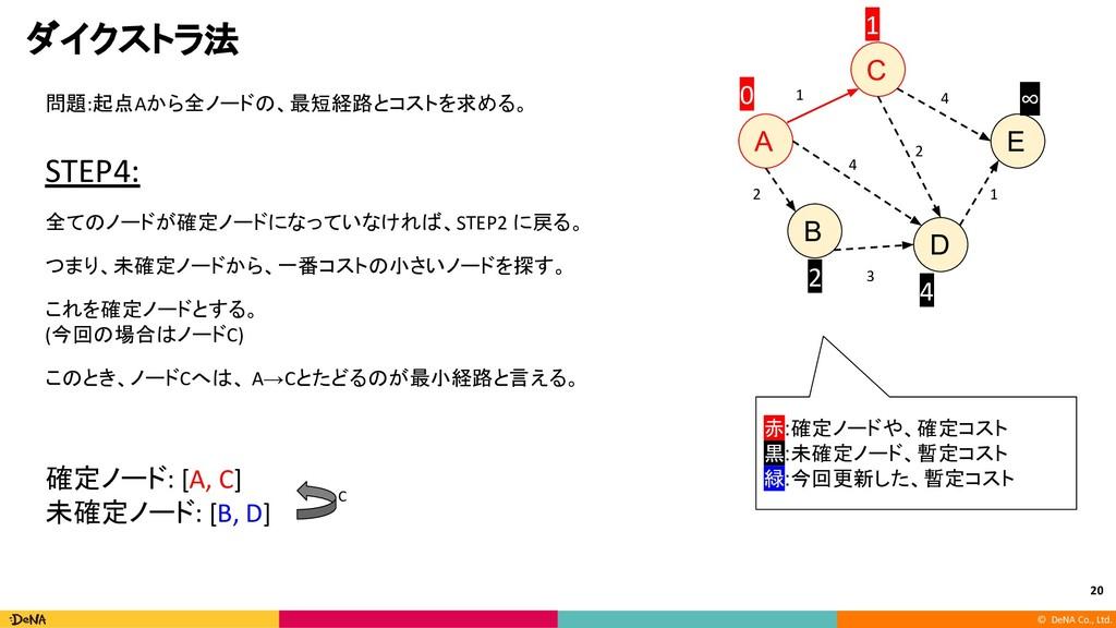 © DeNA Co., Ltd. ダイクストラ法 問題:起点Aから全ノードの、最短経路とコスト...