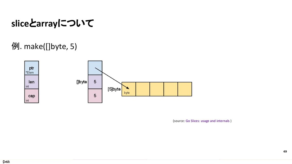 sliceとarrayについて 例. make([]byte, 5) 49 (source: ...