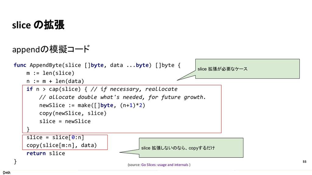 slice の拡張 appendの模擬コード 55 func AppendByte(slice...