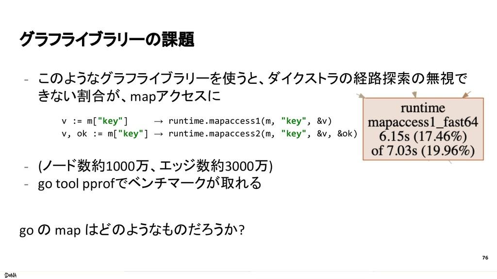 グラフライブラリーの課題 - このようなグラフライブラリーを使うと、ダイクストラの経路探索の無...
