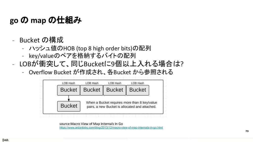 go の map の仕組み - Bucket の構成 - ハッシュ値のHOB (top 8 h...