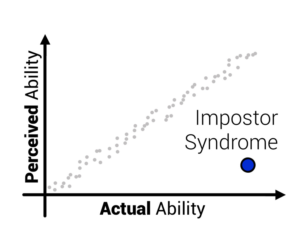 Actual Ability Perceived Ability Impostor Syndr...