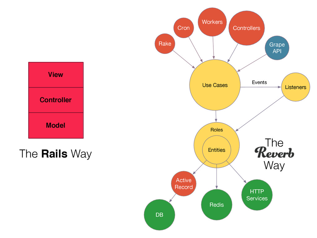 Model Controller View The Rails Way The Way Act...