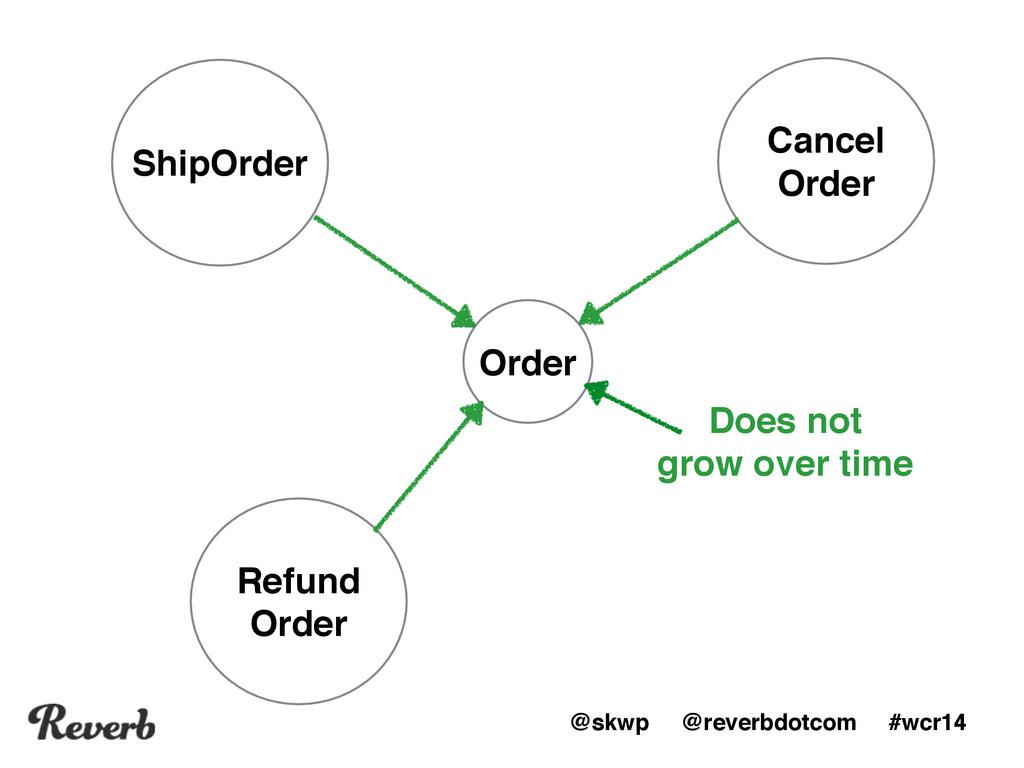 @skwp @reverbdotcom #wcr14 Order ShipOrder Canc...