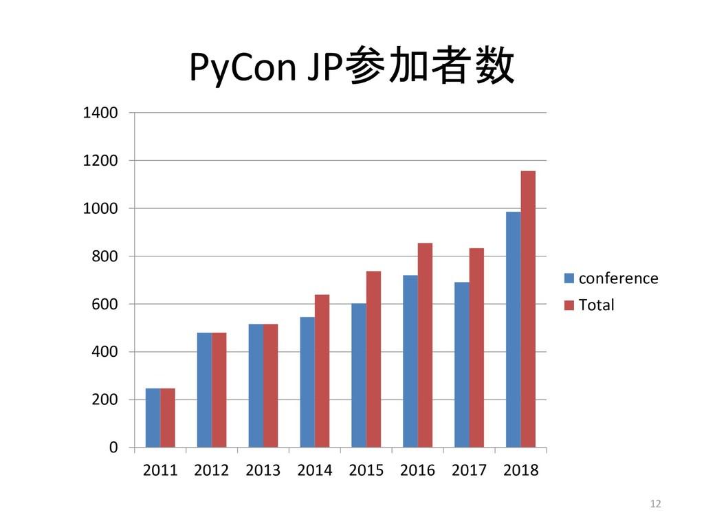 PyCon JP参加者数 0 200 400 600 800 1000 1200 1400 2...