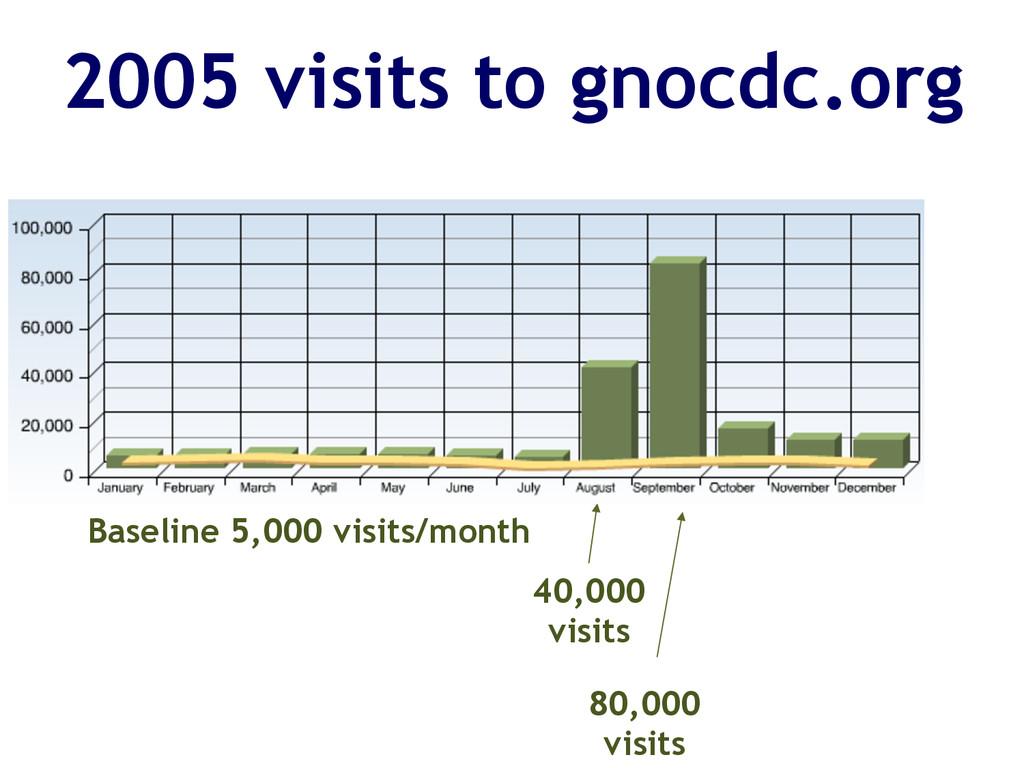 2005 visits to gnocdc.org Baseline 5,000 visits...