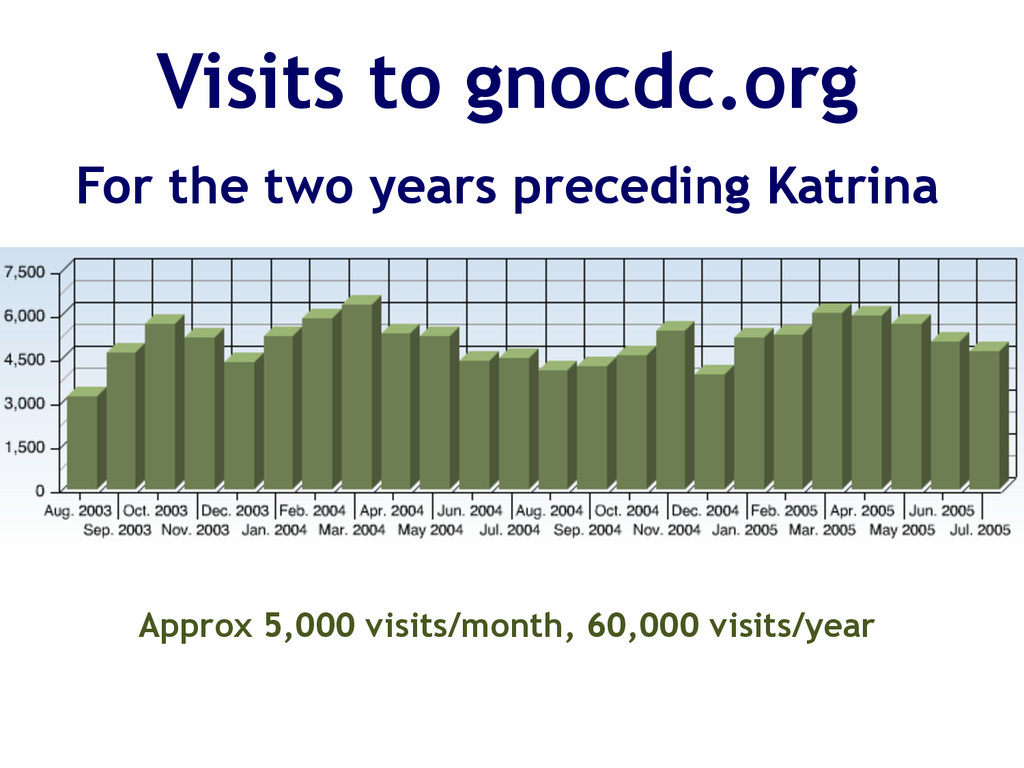 Visits to gnocdc.org For the two years precedin...