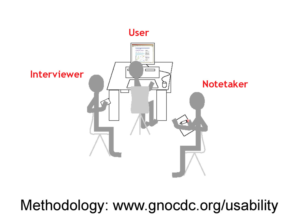 Notetaker User Interviewer Methodology: www.gno...