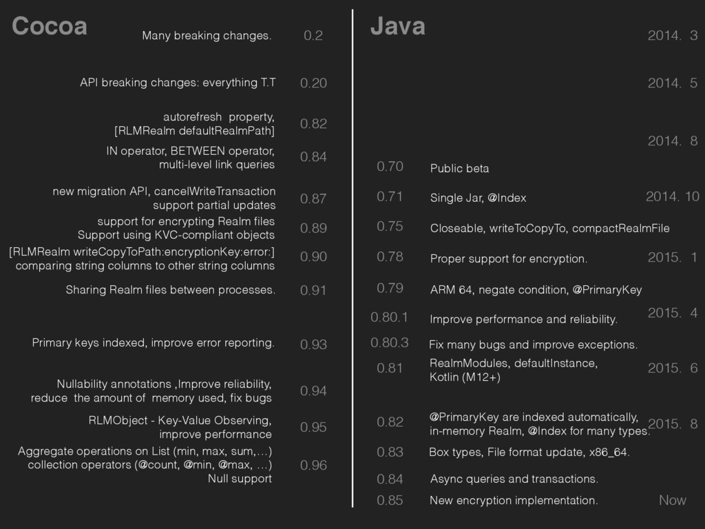 Cocoa Java 0.2 2014. 3 Now 2015. 1 0.78 2014. 8...