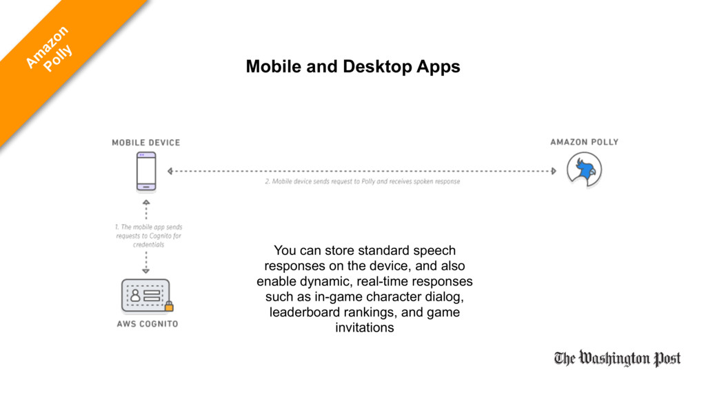 Mobile and Desktop Apps You can store standard ...