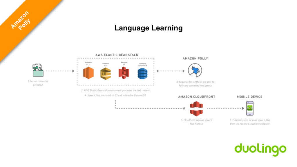Language Learning A m azon Polly