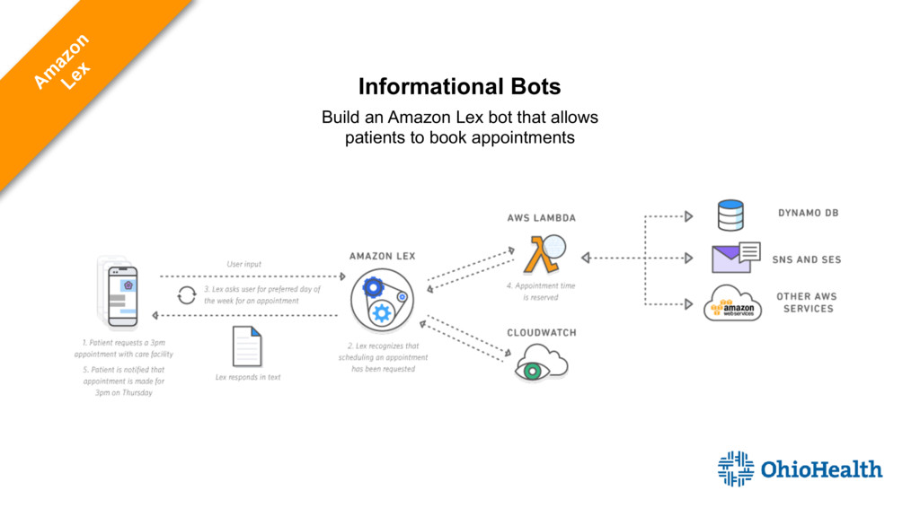 Informational Bots Build an Amazon Lex bot that...