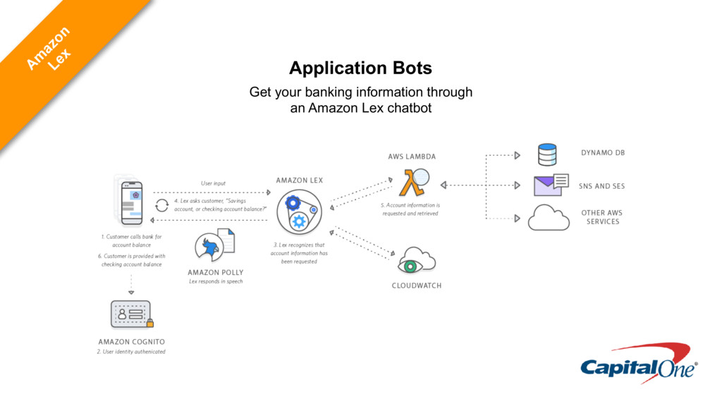 Application Bots Get your banking information t...