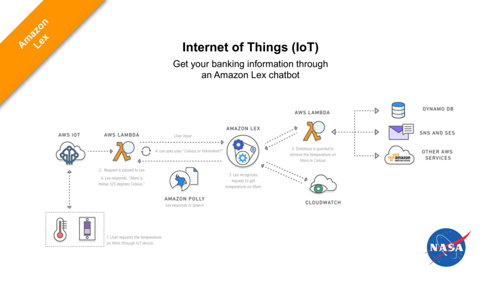 Internet of Things (IoT) Get your banking infor...