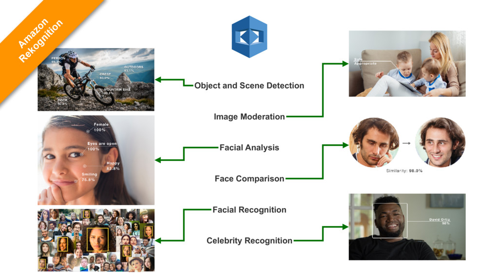 Object and Scene Detection Image Moderation Fac...