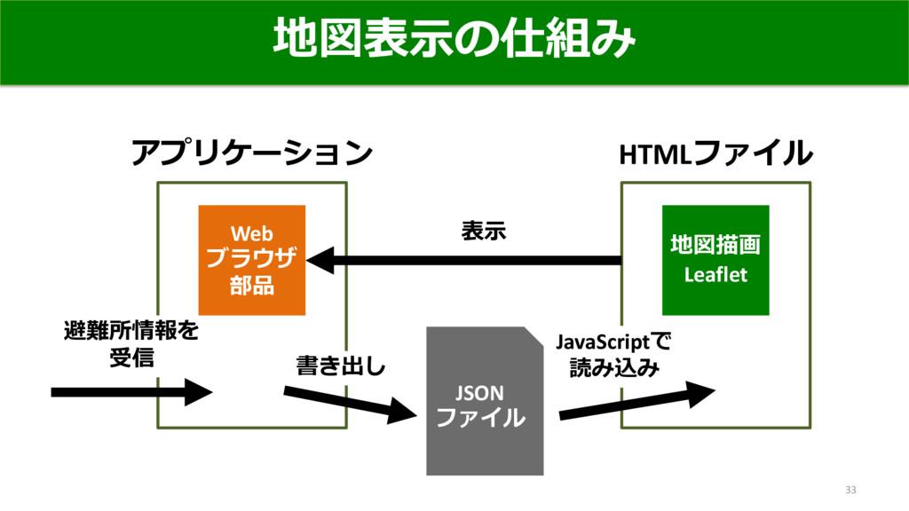 地図表示の仕組み 33 JSON ファイル アプリケーション 避難所情報を 受信 Web ブラ...