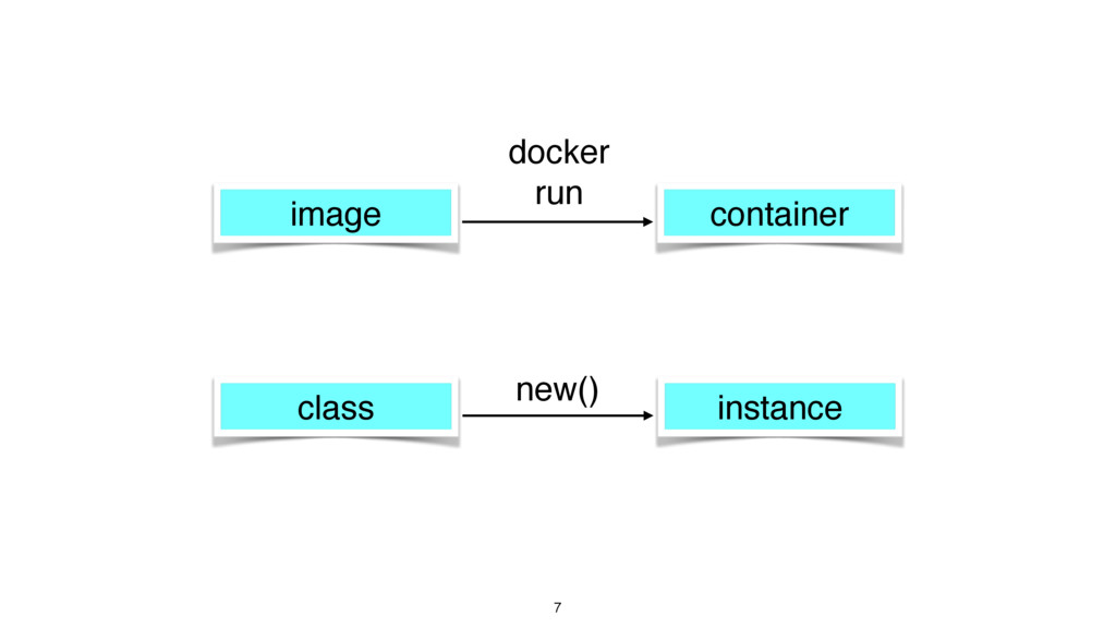7 image container docker run class instance new...