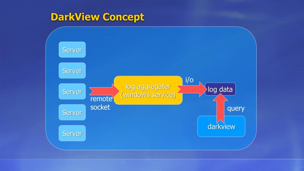 DarkView Concept Server Server Server Server Se...