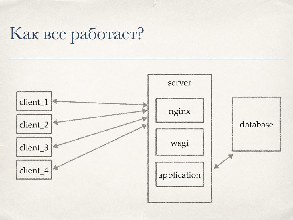 Как все работает? database server application w...