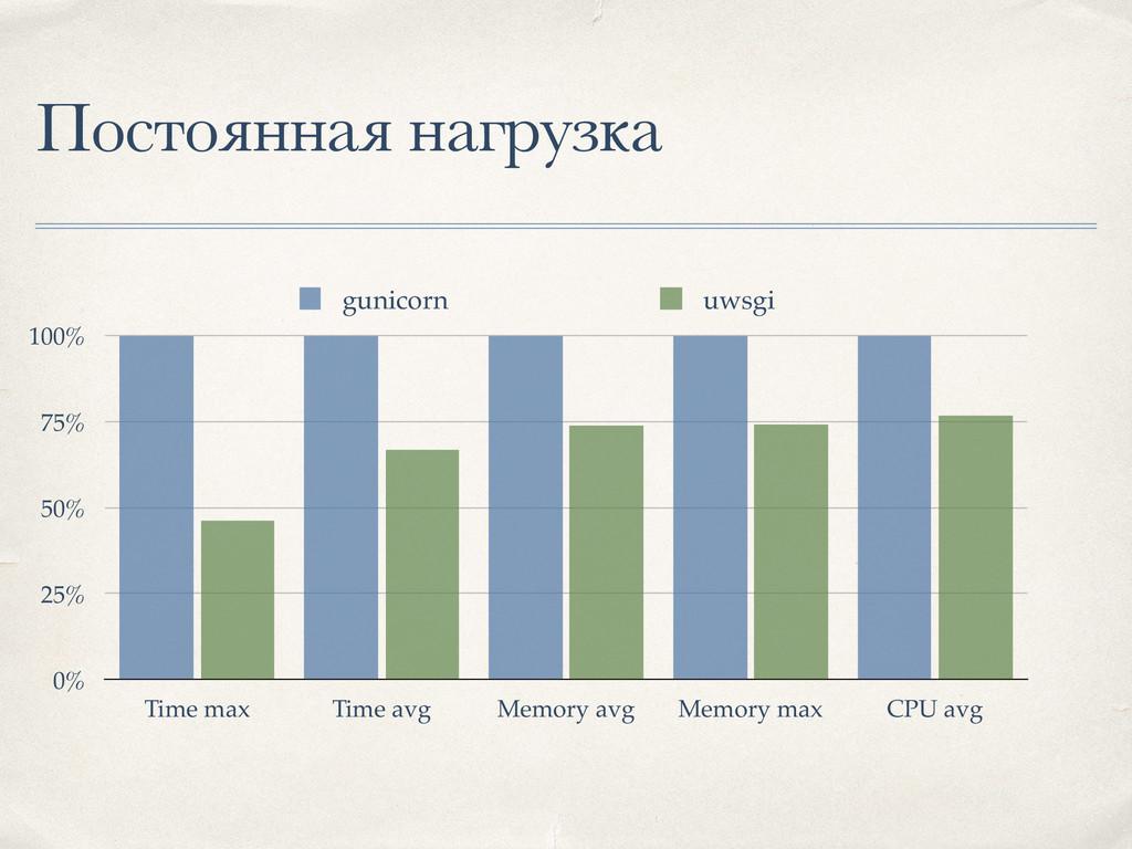 Постоянная нагрузка 0% 25% 50% 75% 100% Time ma...