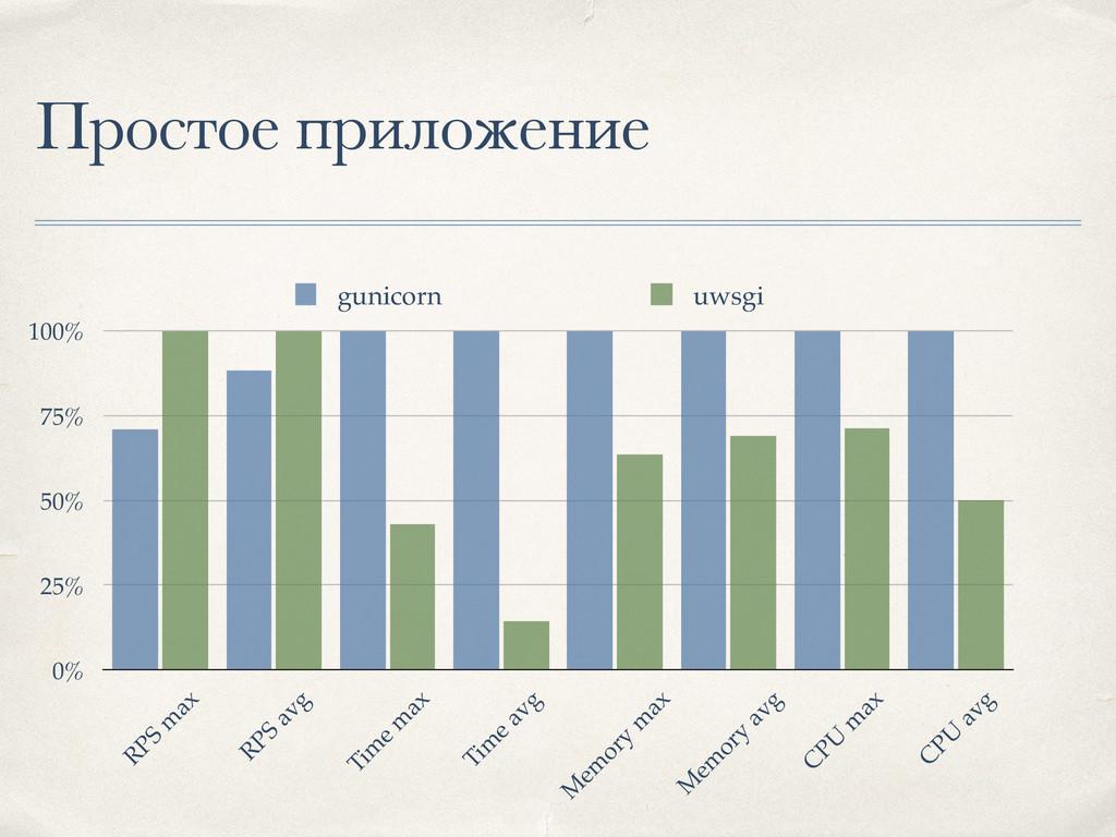 Простое приложение 0% 25% 50% 75% 100% RPS m ax...