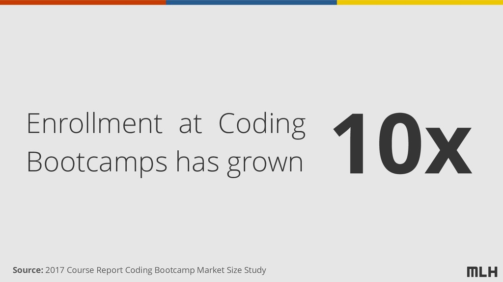10x Enrollment at Coding Bootcamps has grown So...