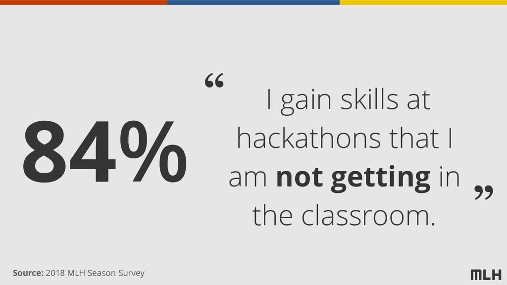 84% I gain skills at hackathons that I am not g...