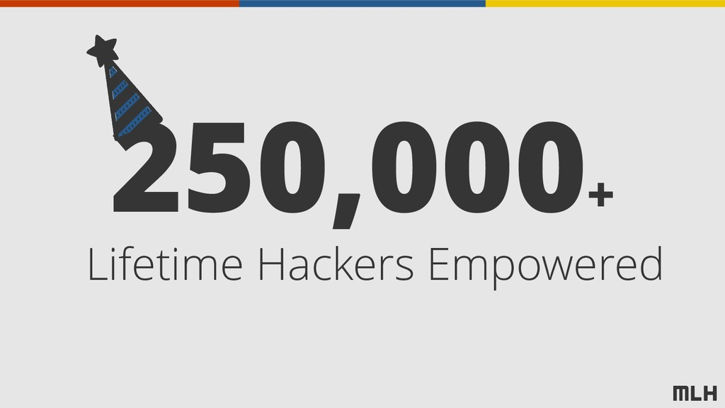 250,000+ Lifetime Hackers Empowered