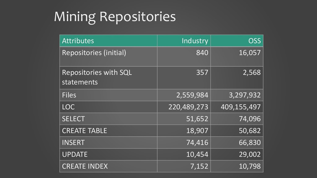 Mining Repositories Attributes Industry OSS Rep...