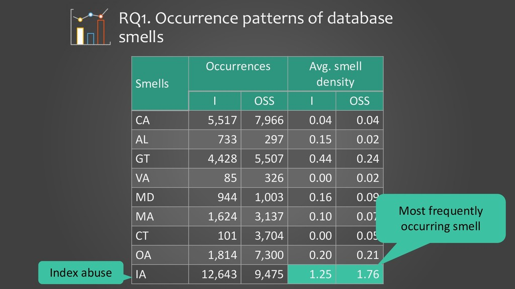 RQ1. Occurrence patterns of database smells Sme...