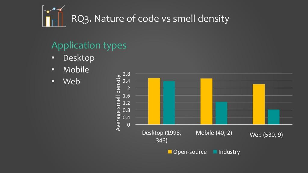 RQ3. Nature of code vs smell density Applicatio...