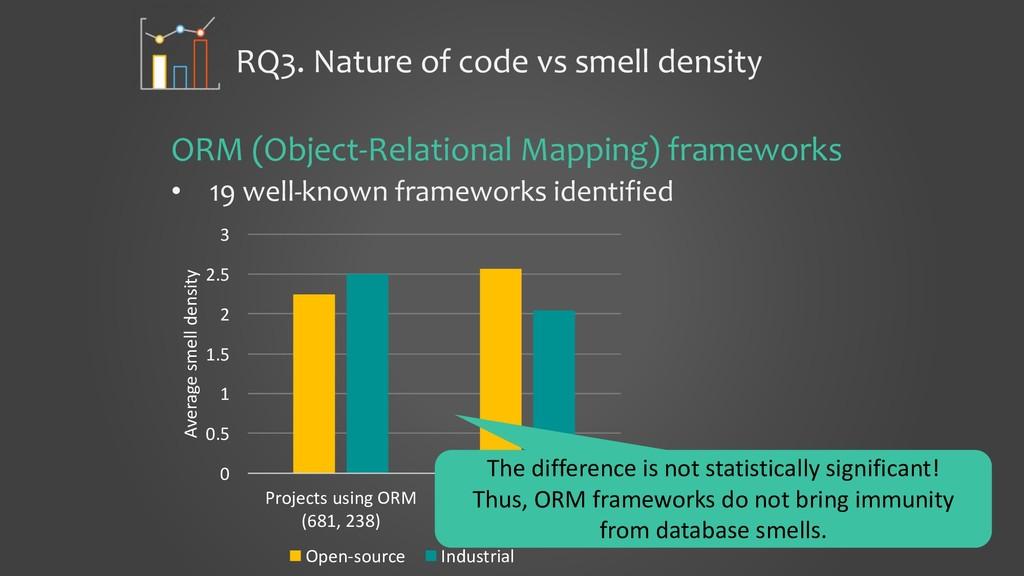 RQ3. Nature of code vs smell density ORM (Objec...