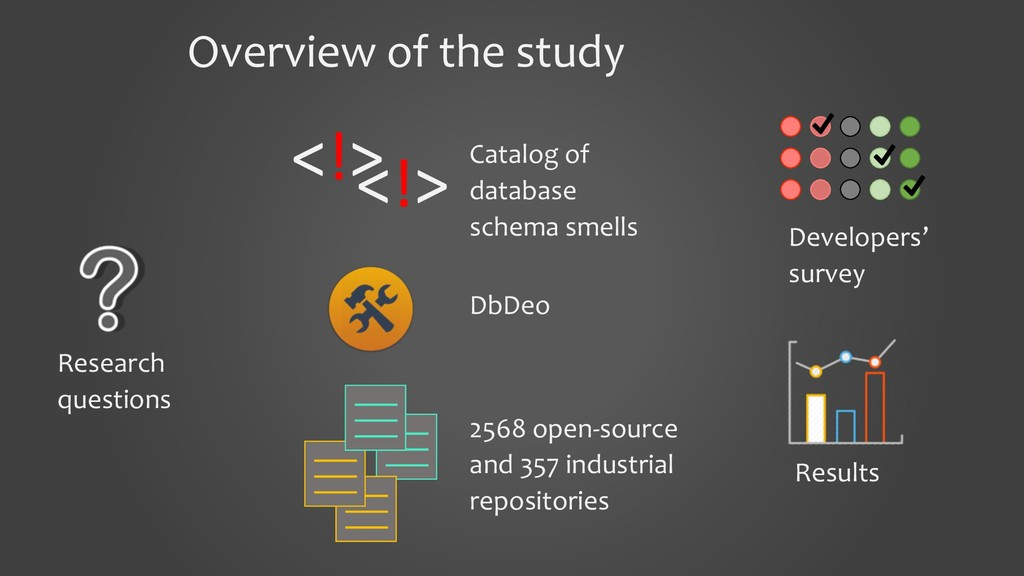 Overview of the study Research questions Result...