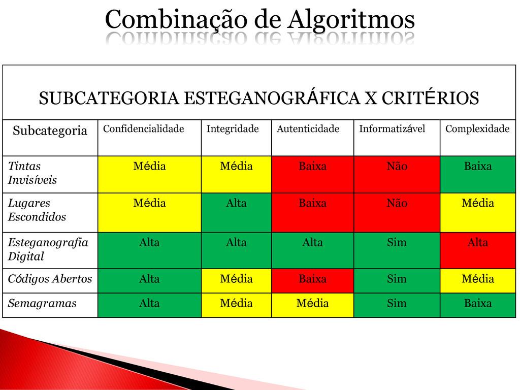 Combinação de Algoritmos SUBCATEGORIA ESTEGANOG...