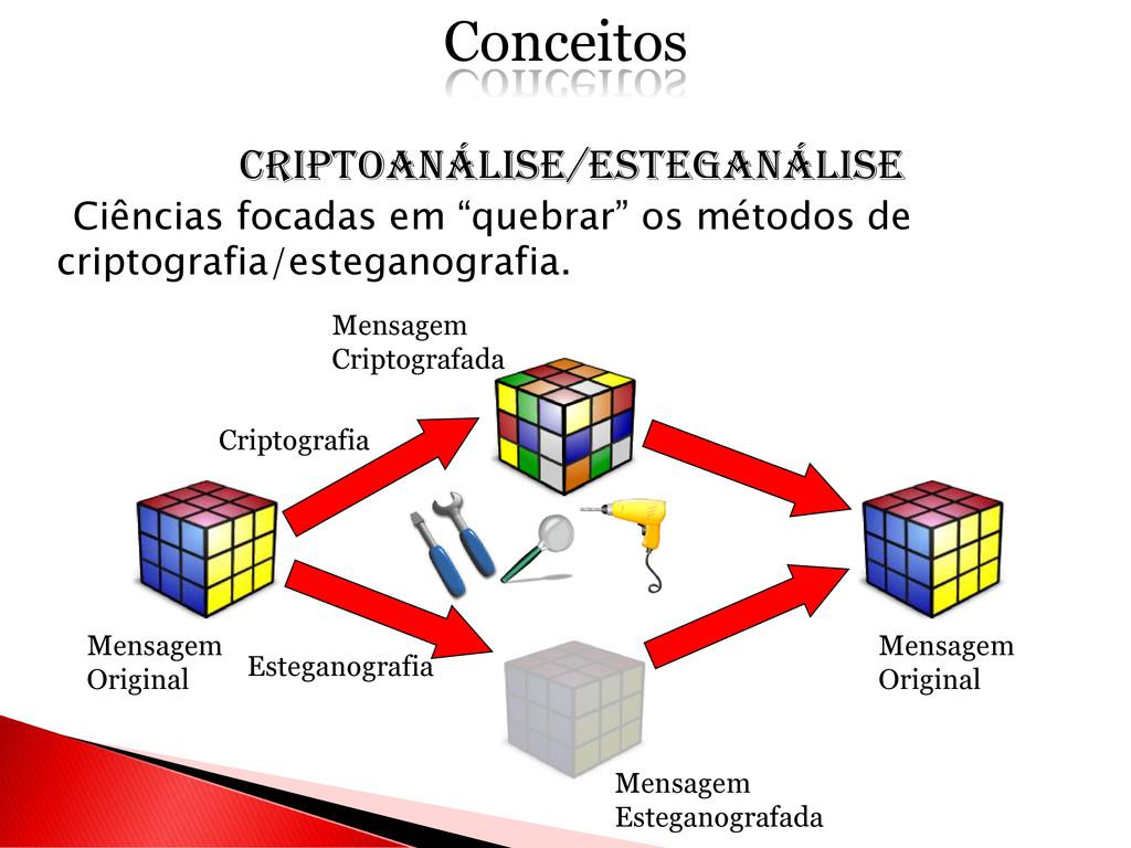 CRIPTOANÁLISE/ESTEGANÁLISE Ciências focadas em ...