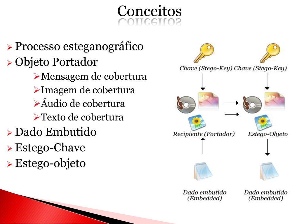  Processo esteganográfico  Objeto Portador M...