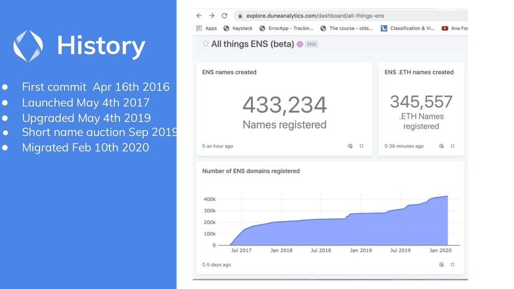 History ● First commit Apr 16th 2016 ● Launched...
