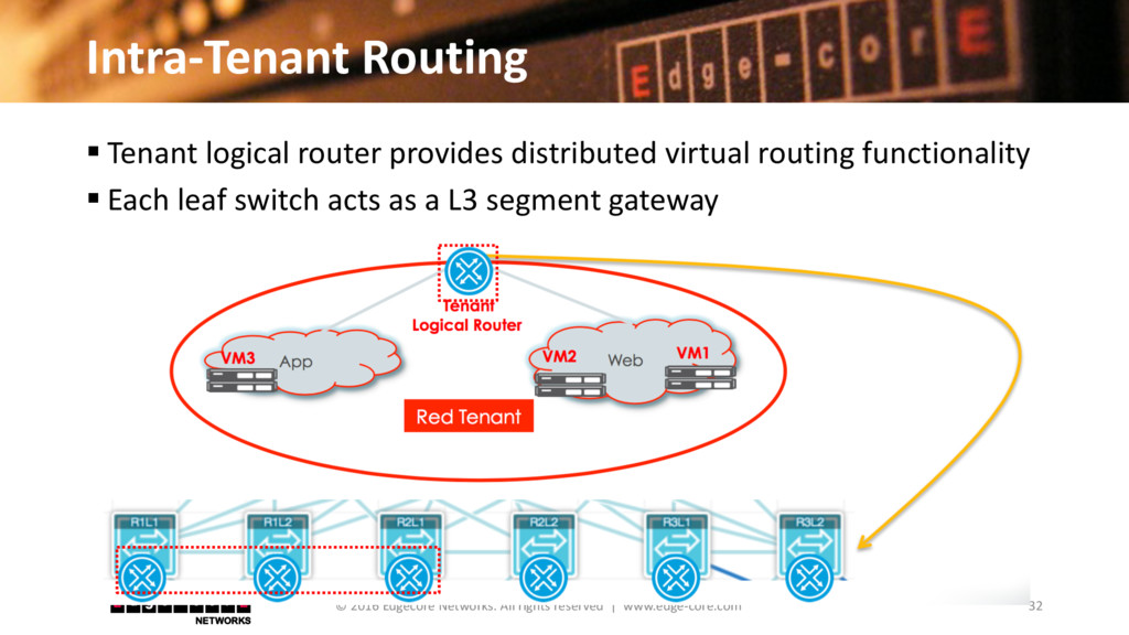 Intra-Tenant Routing 32 © 2016 Edgecore Network...