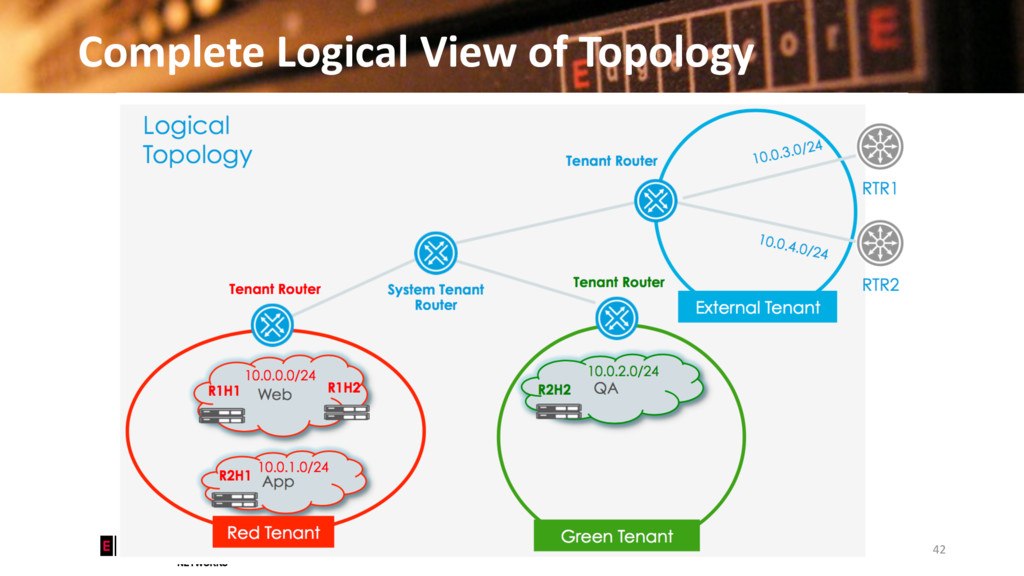 Complete Logical View of Topology 42 © 2016 Edg...