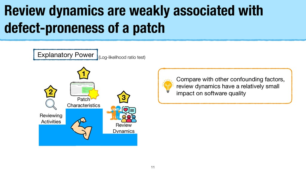 Review dynamics are weakly associated with defe...