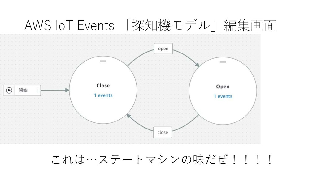 AWS IoT Events 「探知機モデル」編集画面 これは…ステートマシンの味だぜ!!!!