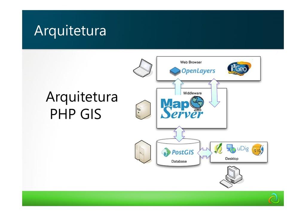 Arquitetura PHP GIS Arquitetura