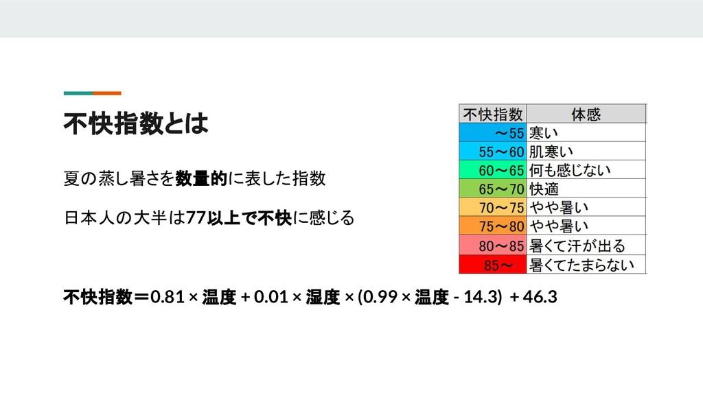 夏の蒸し暑さを数量的に表した指数 日本人の大半は77以上で不快に感じる 不快指数=0.81 ×...