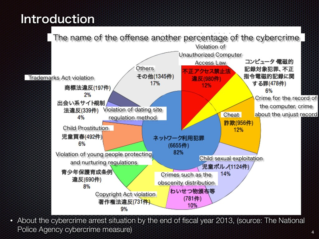 • About the cybercrime arrest situation by the ...