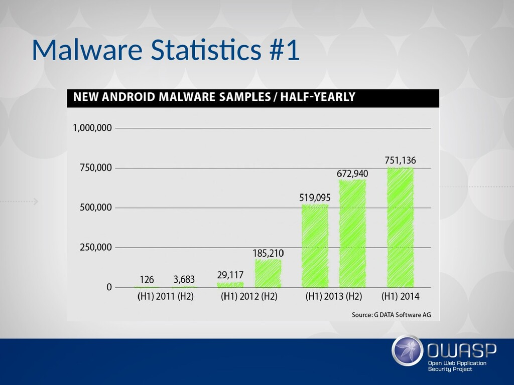 Malware Statistics #1