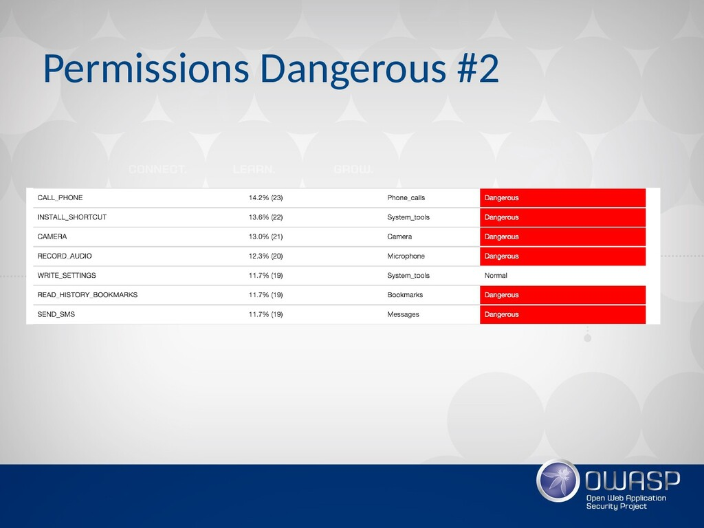 Permissions Dangerous #2