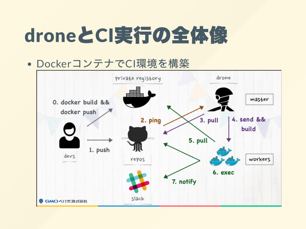 drone とCI 実行の全体像 Docker コンテナでCI 環境を構築