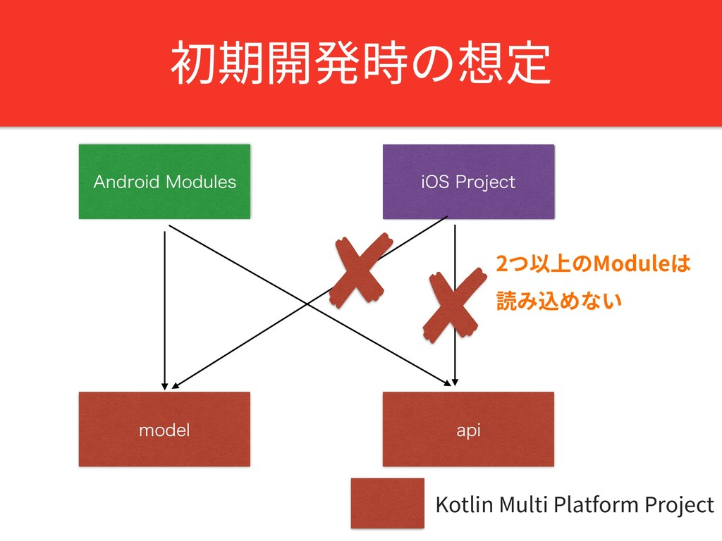 "初期開発時の想定 ""OESPJE.PEVMFT BQJ NPEFM Kotlin Multi..."