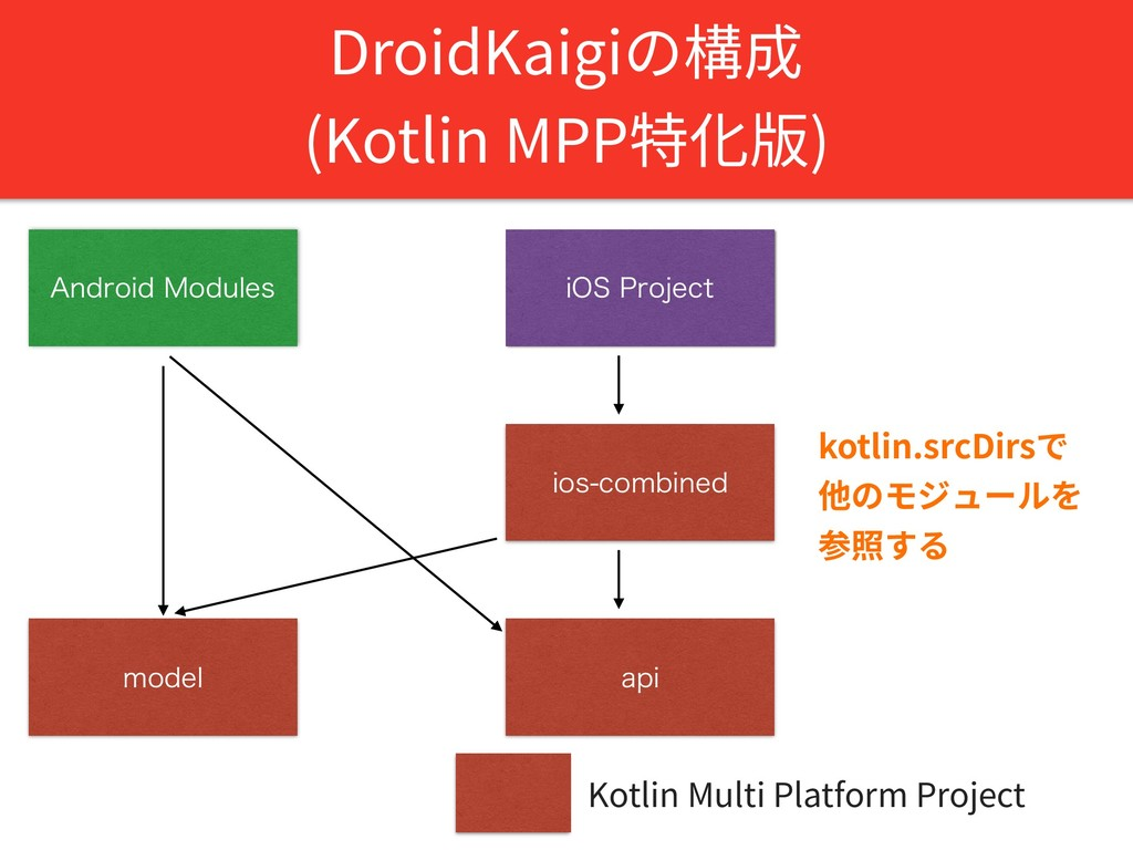 """DroidKaigiの構成  (Kotlin MPP特化版) """"OESPJE.PEVMFT..."""