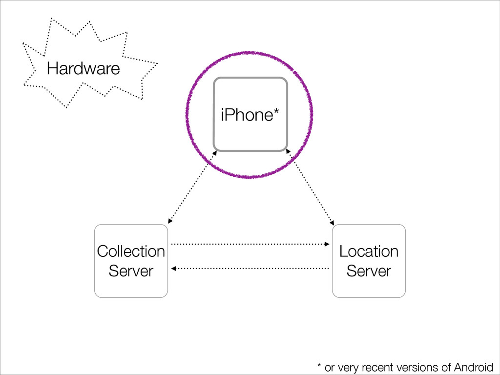 iPhone* Collection Server Location Server * or ...